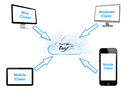 EasyCars in the cloud - EasyCloud!