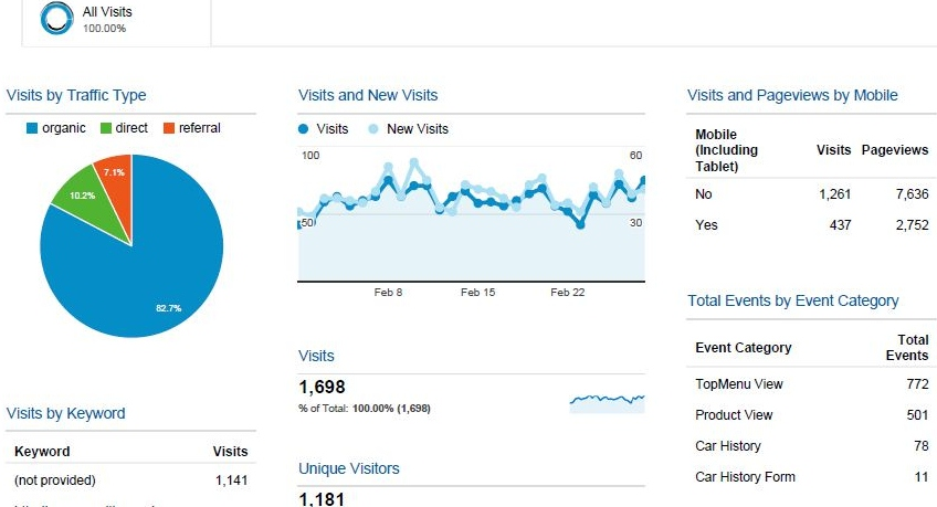 Customer A Google Analytics results