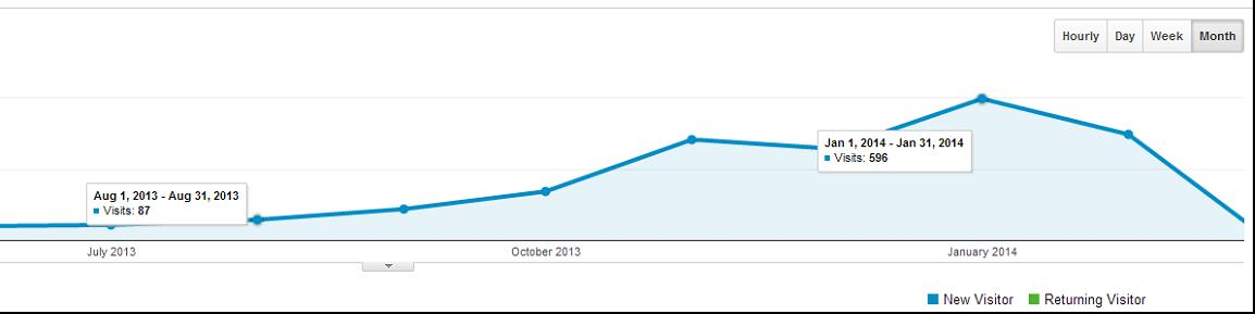Customer C's Google Analytics results - Traffic has increased by 6 times since starting SEO within 6 months
